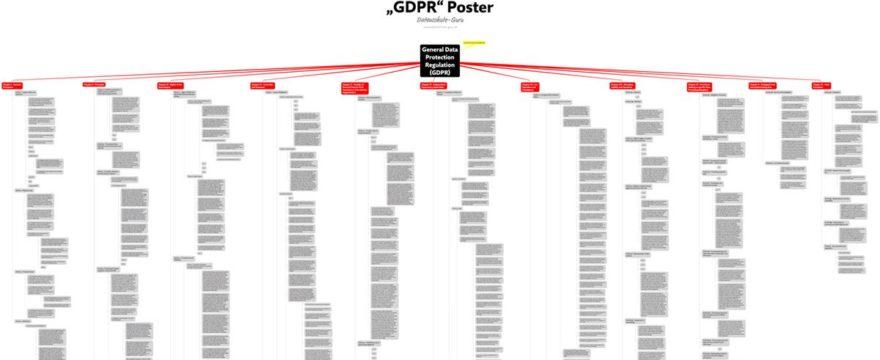 Datenschutz-Grundverordnung (DS-GVO) als Poster